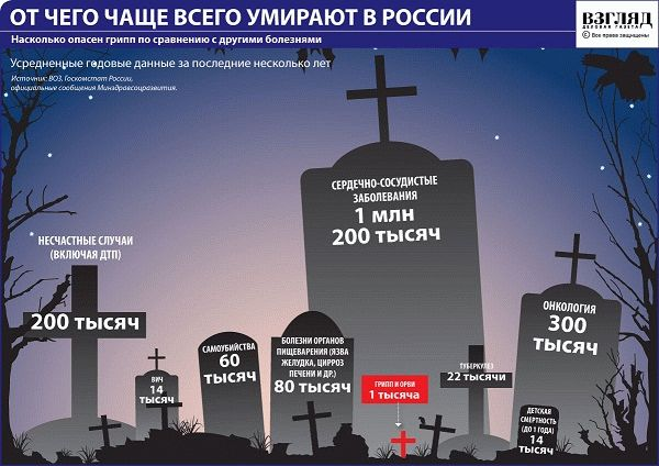 Смерть в России