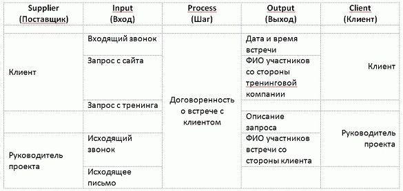 Описание бизнес-процесса по методике SIPOC