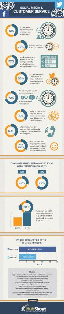 Что ожидают клиенты в социальных сетях от компании
