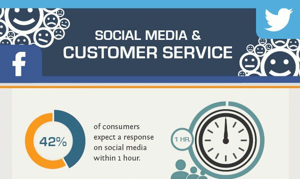 Ожидания пользователей страницы компании в социальных сетях